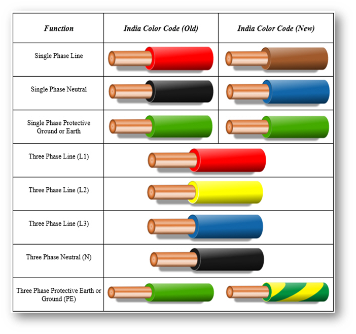 IEC-India-Colors  Phase Wiring Colors on 3 phase color codes, 3 phase cable colors, 3 phase voltage colors, 3 phase wiring symbols,