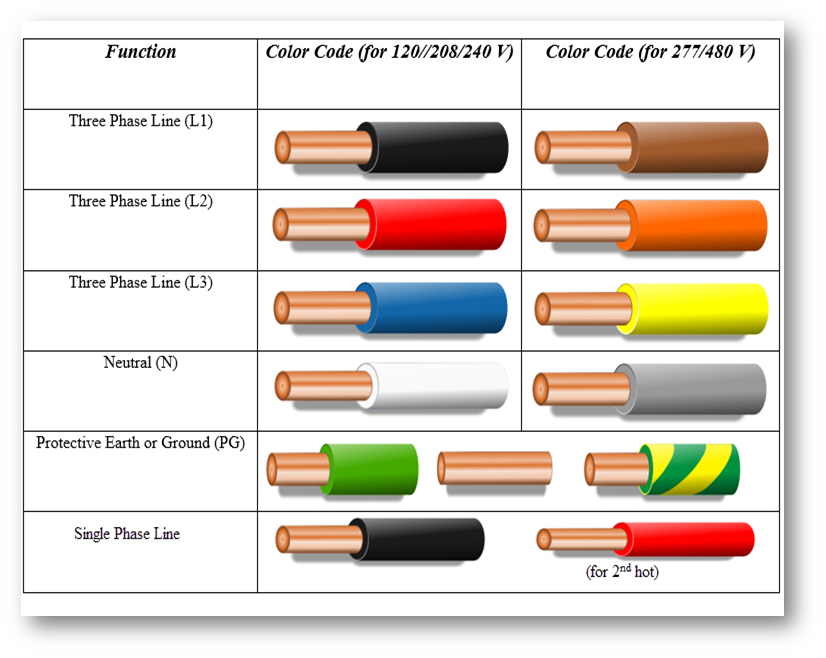 3 Phase Wiring Colors And Configurations Vertex Cc